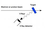 Emisión de rayos X de las estrellas