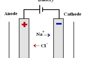 Electrolysis of Molten Sodium Chloride