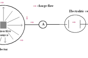Radioactive source - Electric charge displacement and definition of electric current