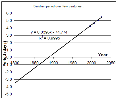 Dimidium period variation