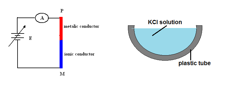 magnetic-current-arround-ionic-conductor